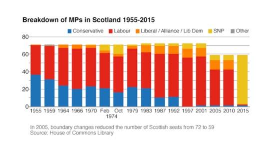 MPs Scotland