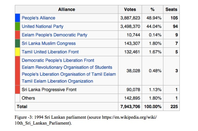 1994 Sri Lankan parliament