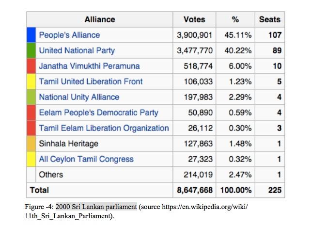 2000 Sri Lankan parliament