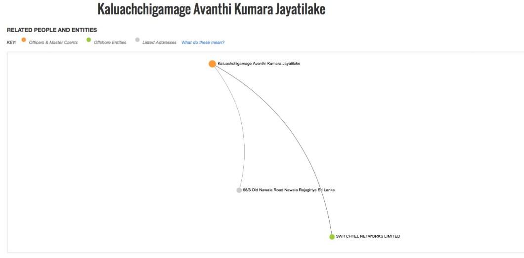 Kaluachchigamage Avanthi Kumara Jayatilake