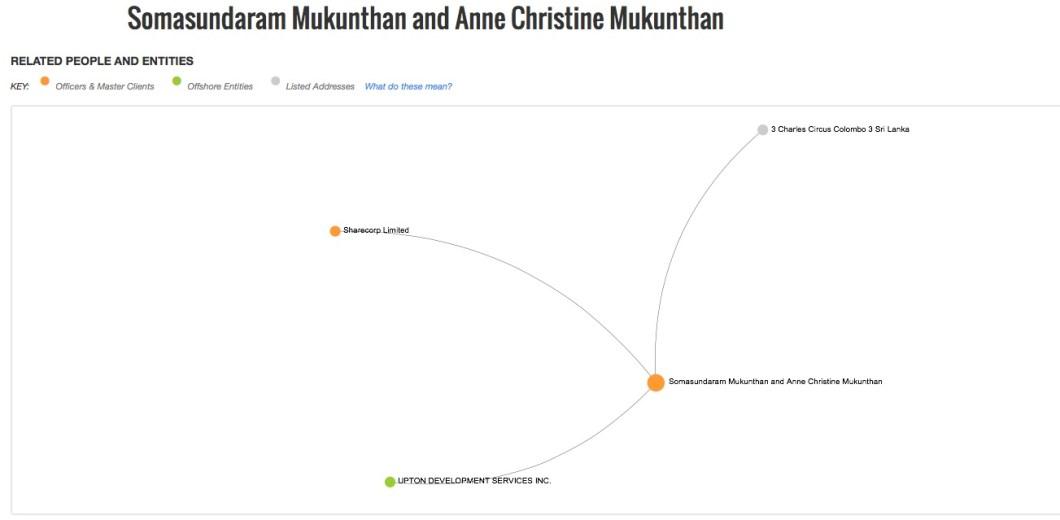 Somasundaram Mukunthan and Anne Christine Mukunthan