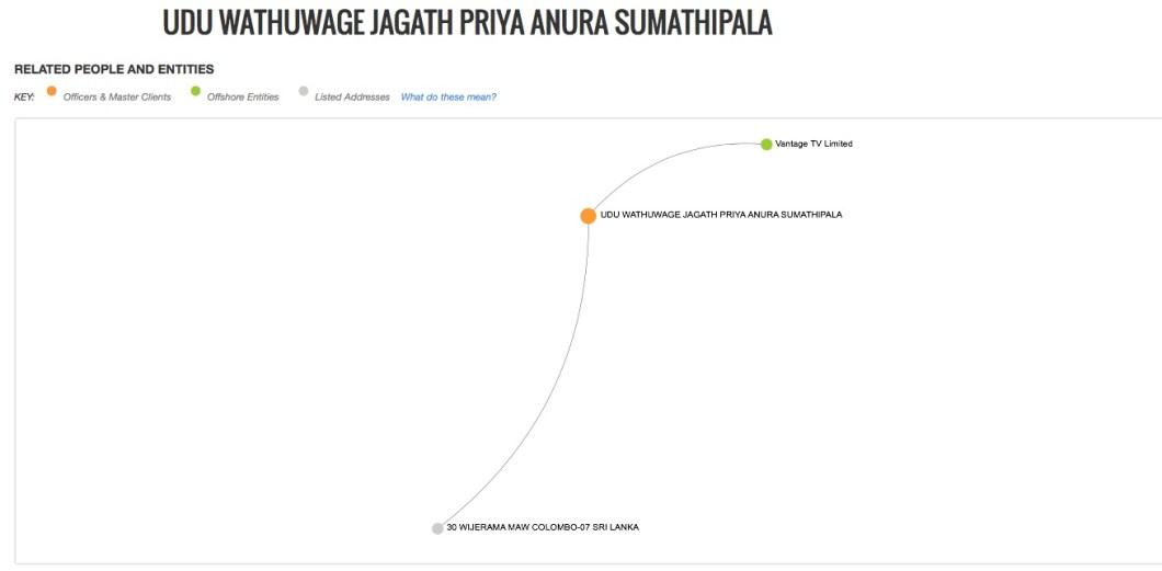 UDU WATHUWAGE JAGATH PRIYA ANURA SUMATHIPALA