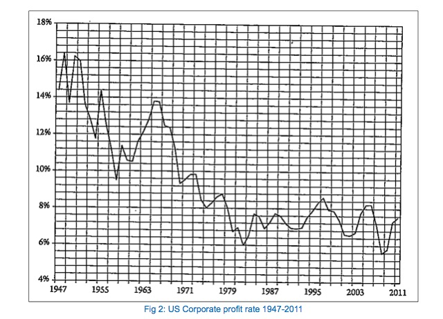 Fig 2- US Corporate profit rate 1947-2011