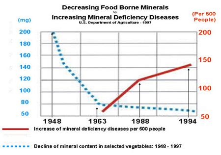 mineral-depletion-graph