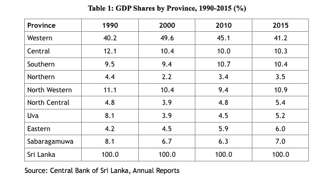 Achieving Balanced Regional Development Through Devolution – Colombo