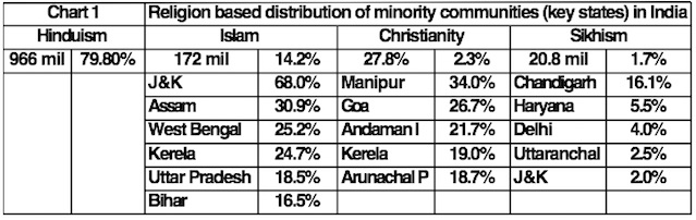 religious-minorities-are-spread-across-india