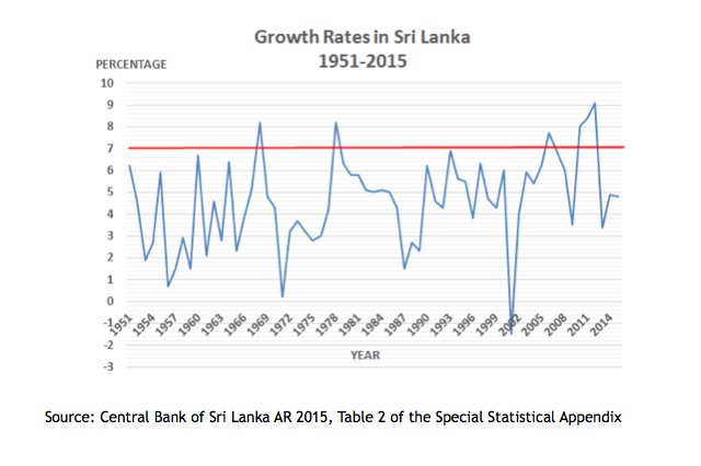 sri-lanka-economic-growth