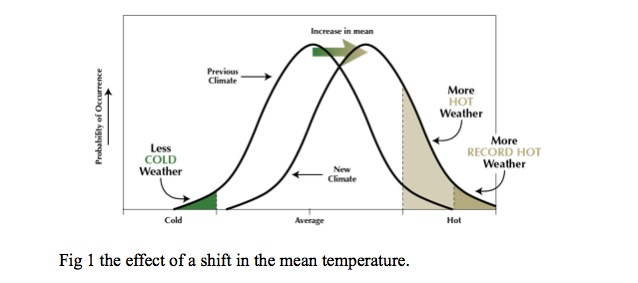the-effect-of-a-shift-in-the-mean-temperature
