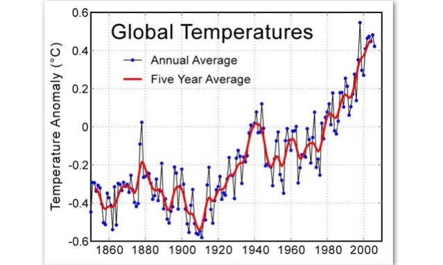 global-rise-of-temperature
