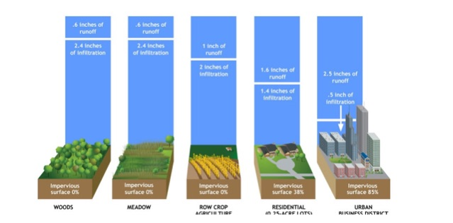 rainwater-infiltration-rates-as-determined-by-different-classes-of-land-use