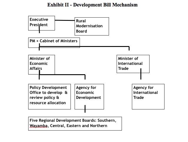 development-bill-mechanism