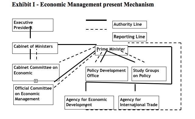 economic-management-present-mechanism