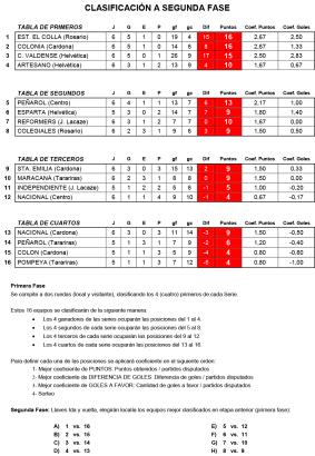 Tabla-de-Posiciones-fecha-7-sub-17-02