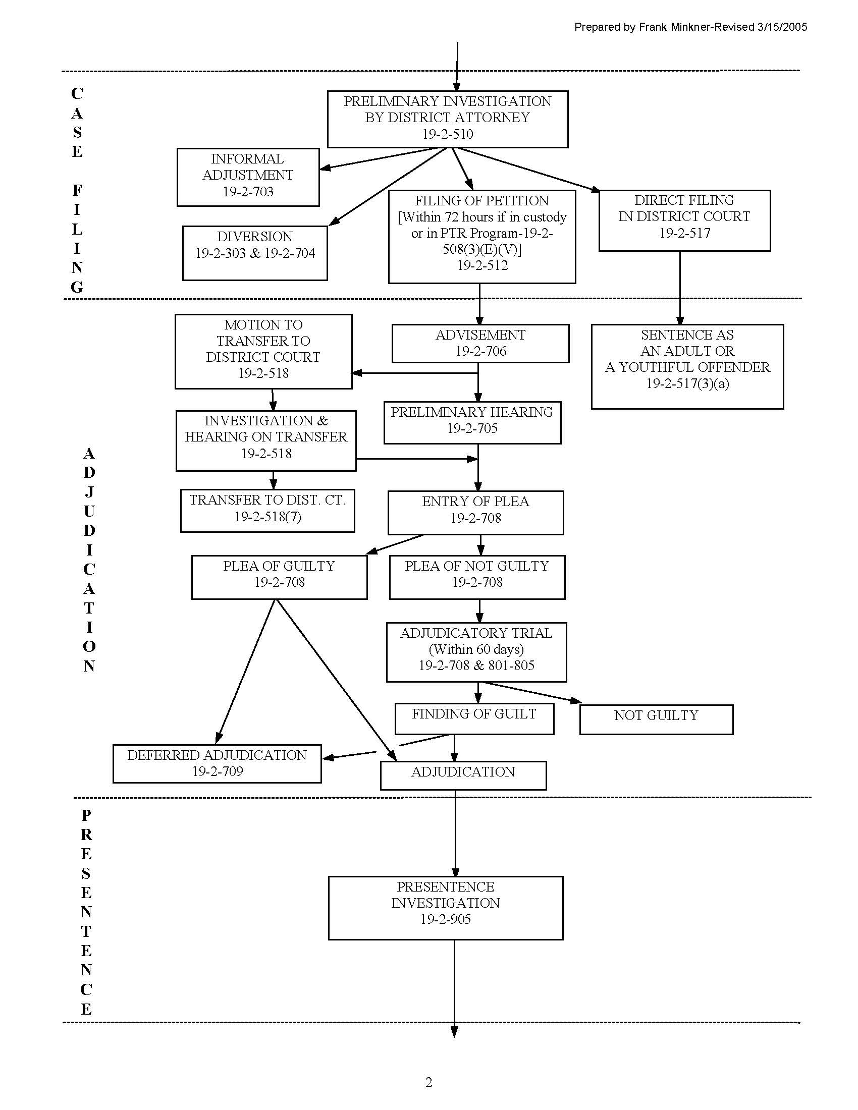 Colorado Juvenile Criminal Process Flowchart