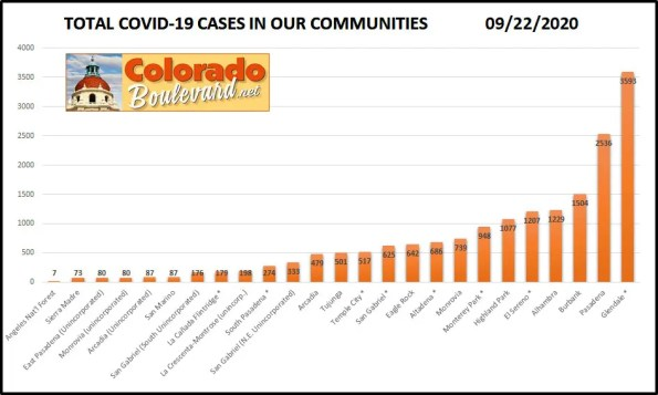 Greater Pasadena COVID-19 Cases in Charts: September 22, 2020