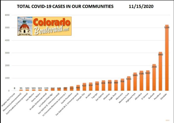 Greater Pasadena COVID-19 Cases in Charts: Week of Nov. 8 - 15, 2020