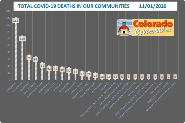 Chart of total covid-19 deaths