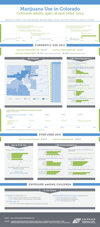 2014 Adult Marijuana Use in Colorado