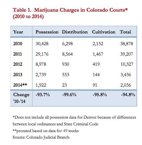 via Drug Policy Alliance  report