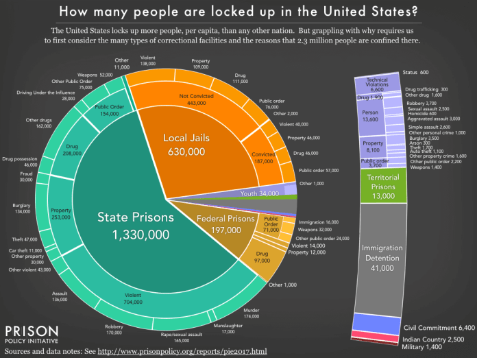 How many people are locked up in the United states
