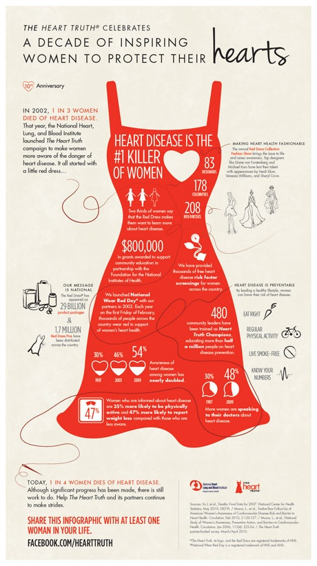 Go Red for Women: Support Women's Heart Health This ...