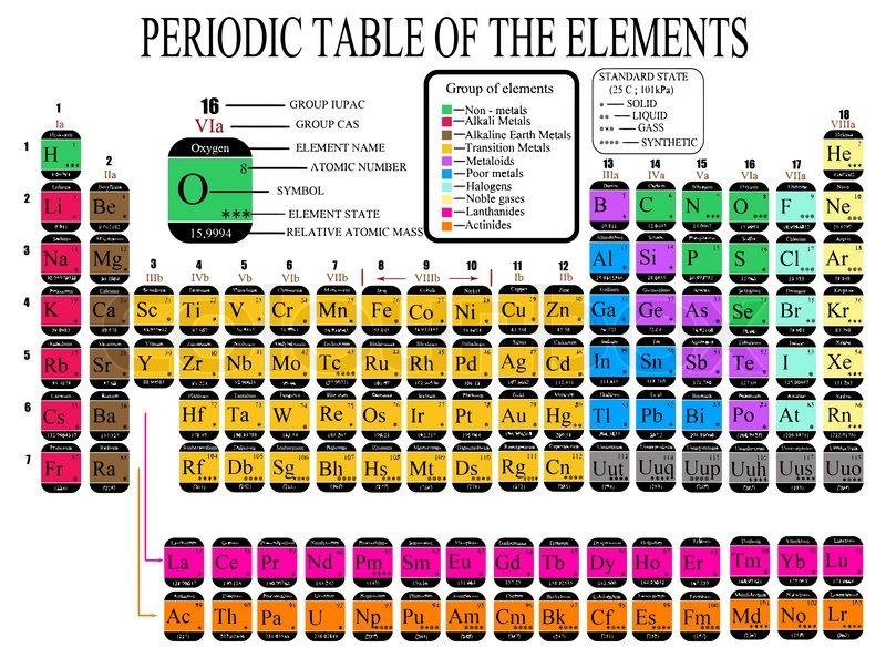 Periodic table state symbols images periodic table and sample with periodic table state symbols images periodic table and sample with periodic table state symbols images periodic urtaz Image collections
