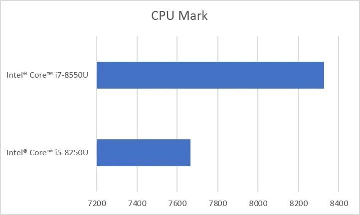 CPUMarkHPEnvy13