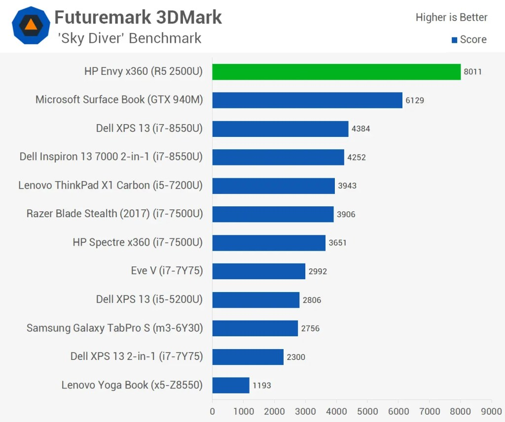 FuturemarkSkyDiverBenchmark