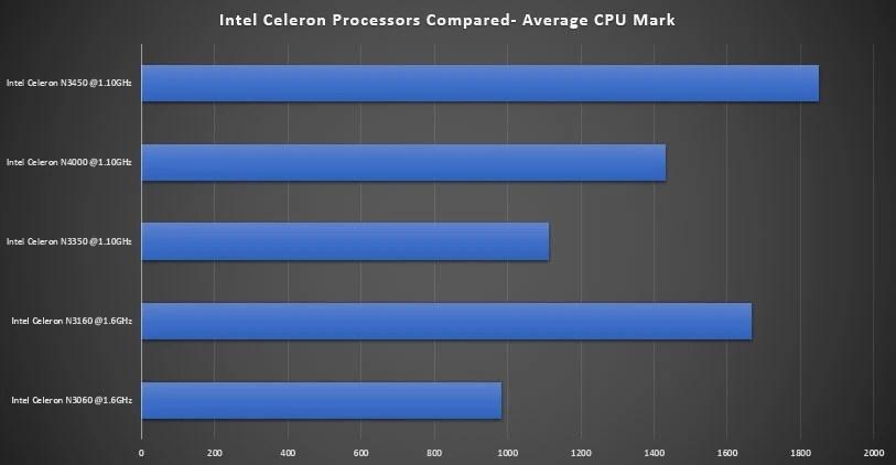 Intel Celeron Processors Compared Dec2019