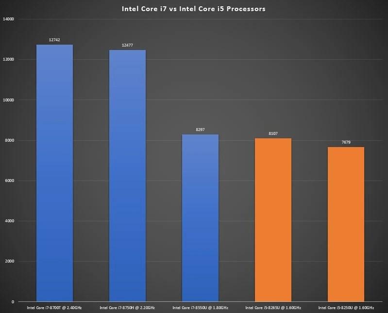 Intel Core i7 vs Core i5 Benchmark