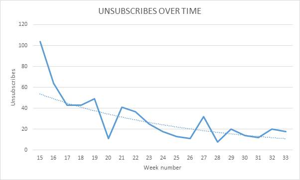 Unsubscribe curve