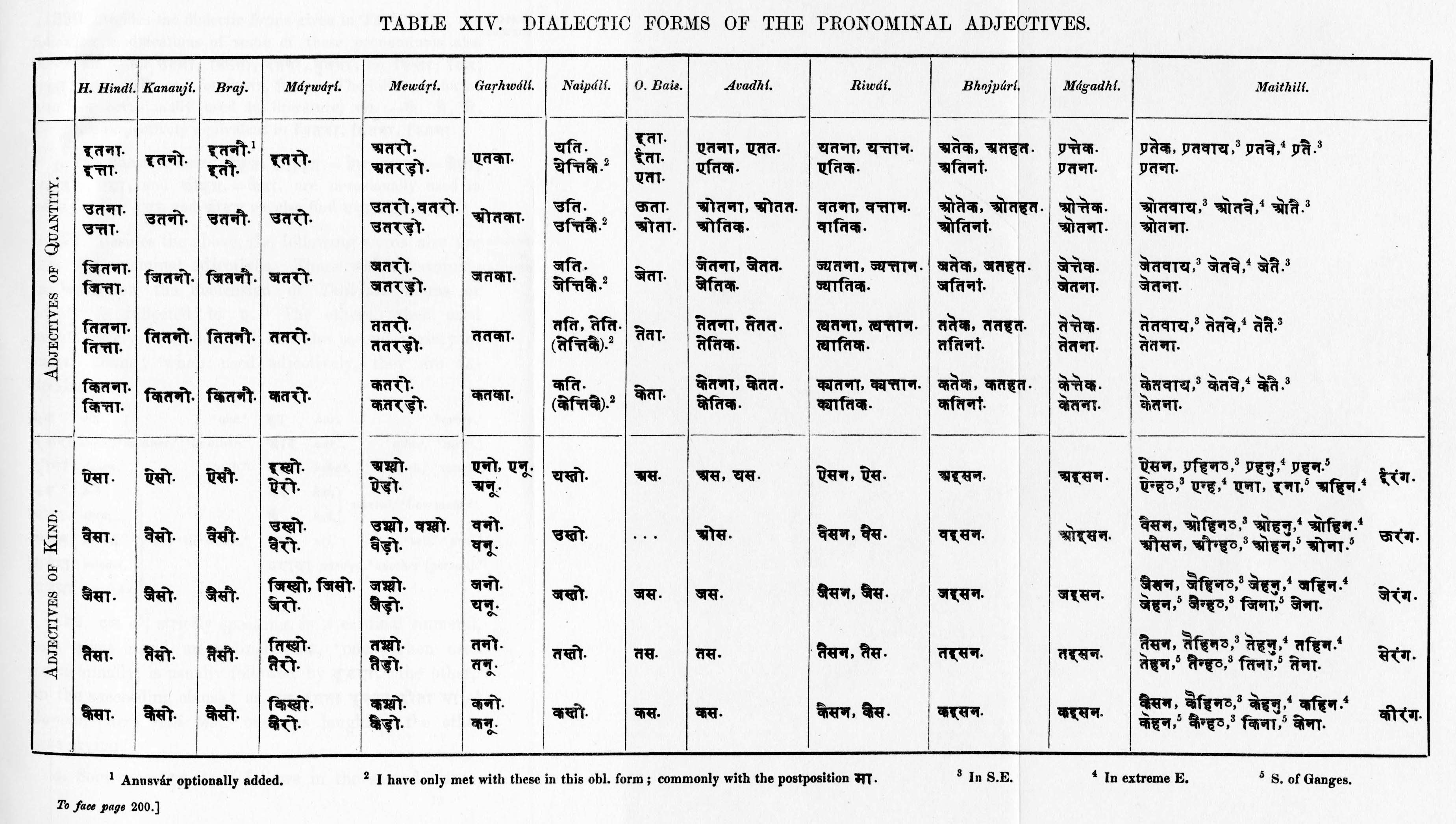 Adjective Chart
