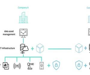 KI: Daten über Unternehmensgrenzen hinweg nutzen