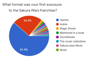 Pie chart from a survey, which details how long a group of Sakura Wars fans were first exposed to the franchise.