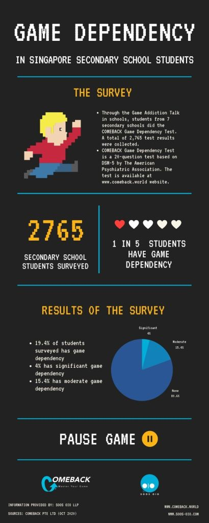 Game Dependency in Singapore Secondary School Students 2020