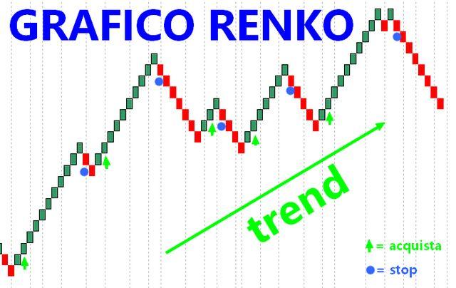 grafico renko forex