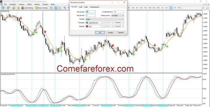 Utilizzo dell'Oscillatore Stocastico nel Trading