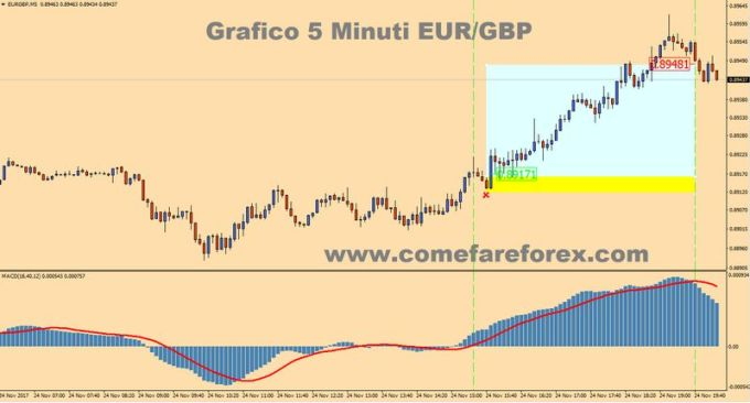 macd guida strategie forex 5 minuti