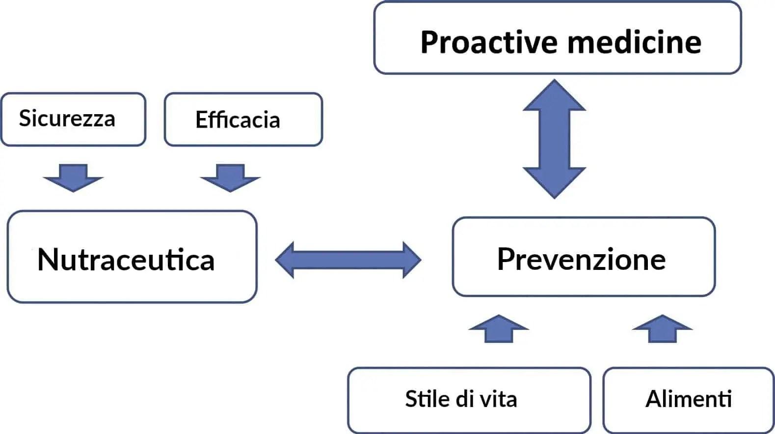 Studio valuta efficacia nutraceutici per ipertensione