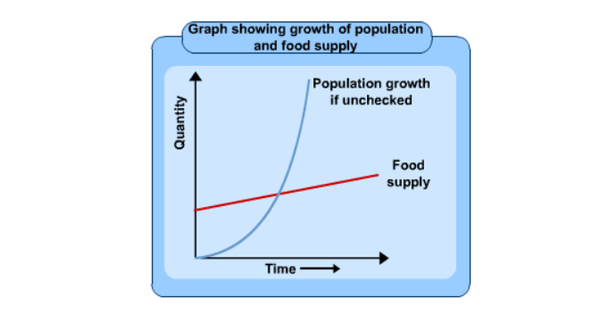 A graph about overpopulation theory!