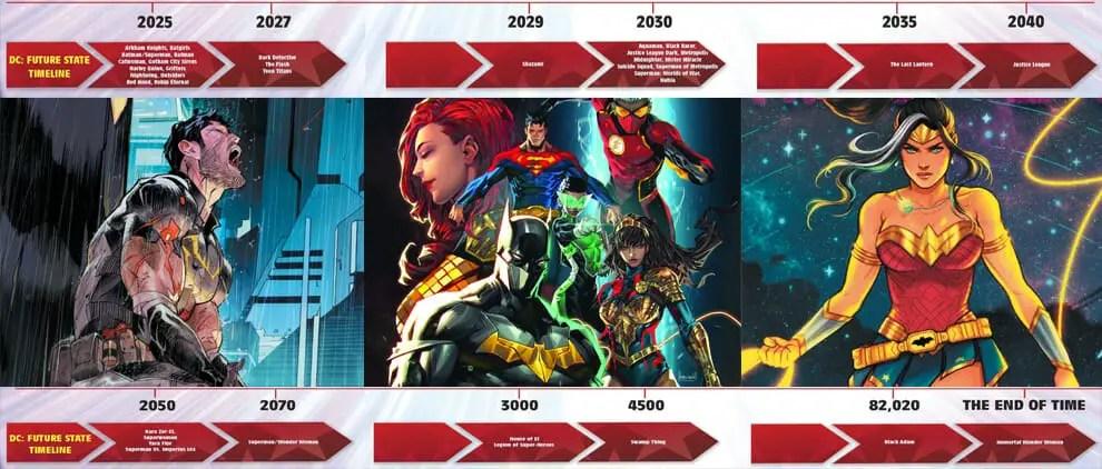 Examining DC Comics Future State Timeline