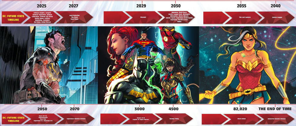 DC Comics: Future State Timeline Banner