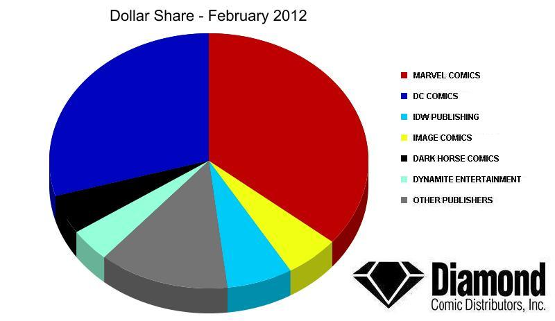dollar-share-feb12 Diamond Announces top products for February 2012