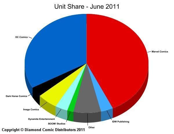 unit-share_june11 Diamond Announces Top Products for June 2011