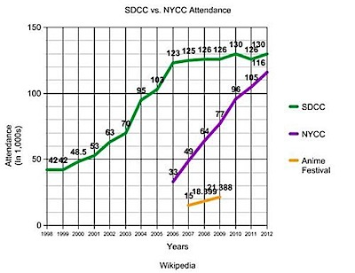 nycc vs sdccc attendance