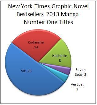 EDIT NYT13 Manga number ones