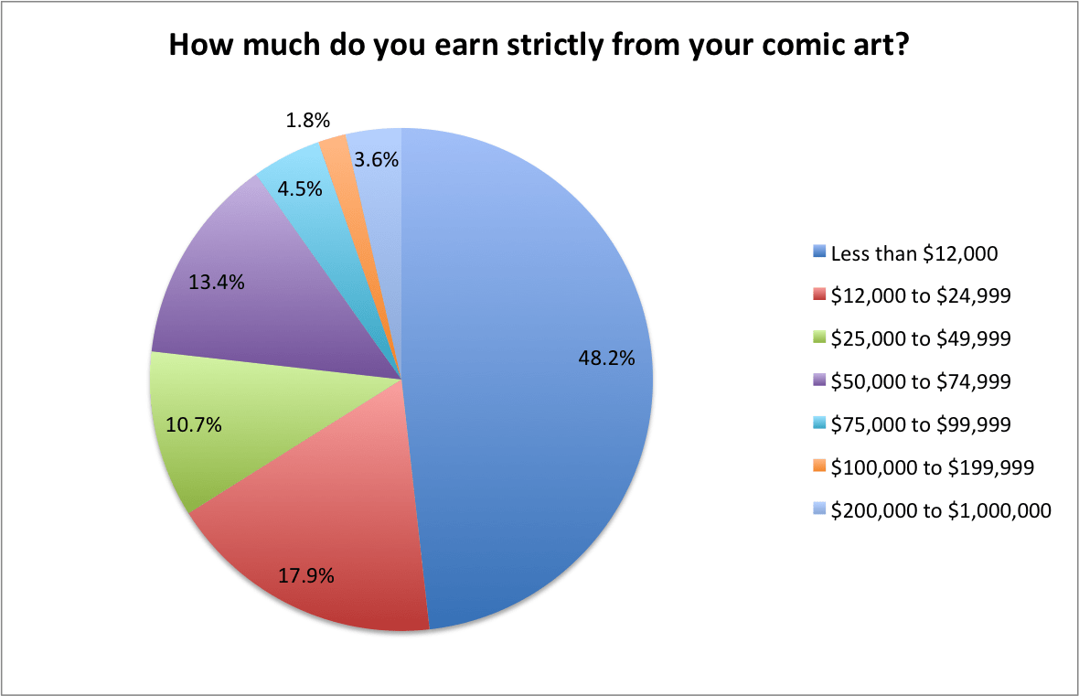 10-do-comic-books-pay-enough-to-pay-the-bills.png