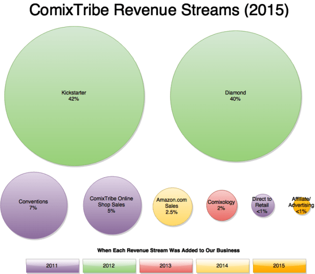 ComixTribe Revenue Streams 2015(1)