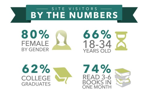 Audience demographics from the BookCon press site.