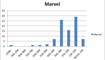 Marvel Comics Sales Band Report For February 2017 Shows Historically Low
